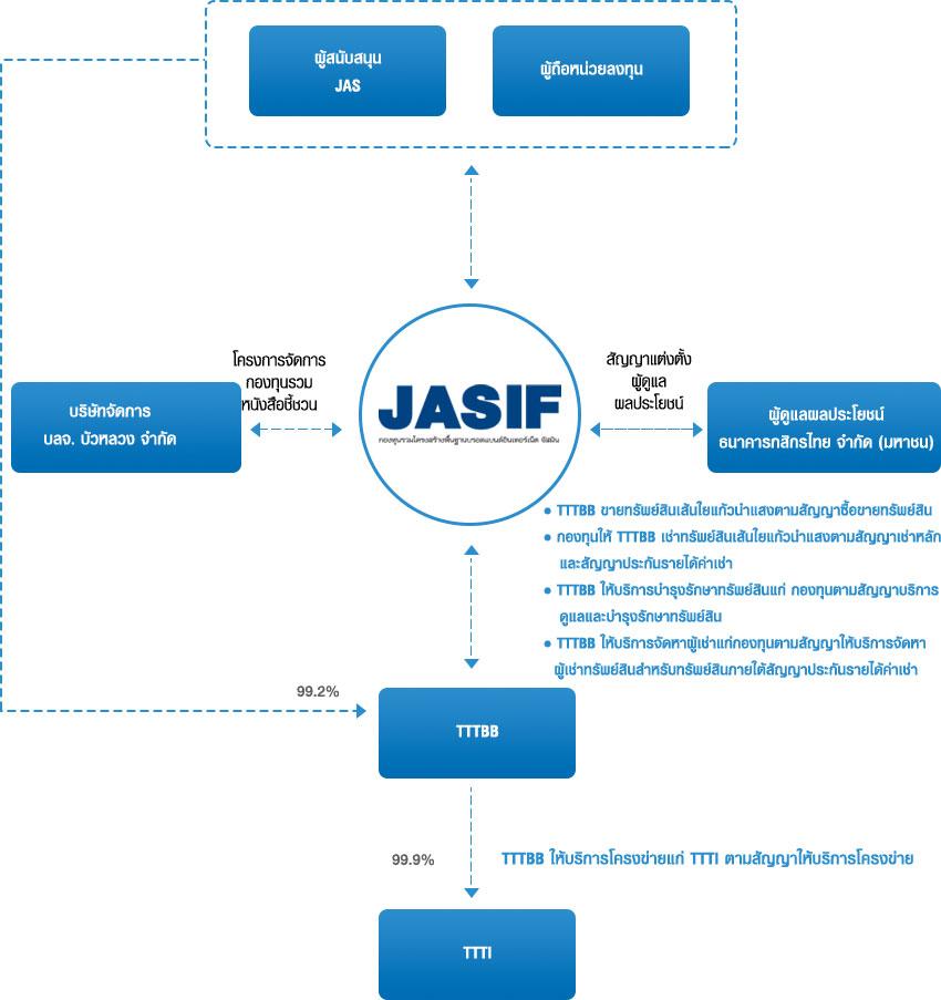 โครงสร้าง JASIF